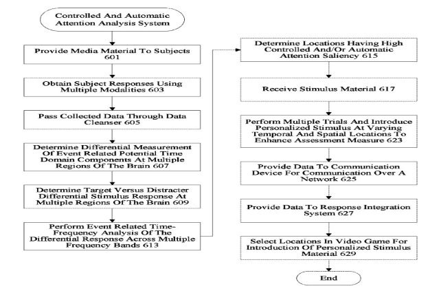 ANALYSIS OF CONTROLLED AND AUTOMATIC ATTENTION FOR INTRODUCTION OF STIMULUS MATERIAL